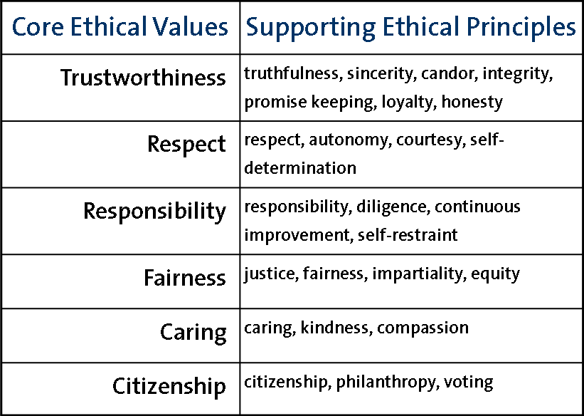 ethical issues in todays society The hard ethical challenges that confront teachers today today's teachers you may sometimes see low-scoring students with behavioral issues.