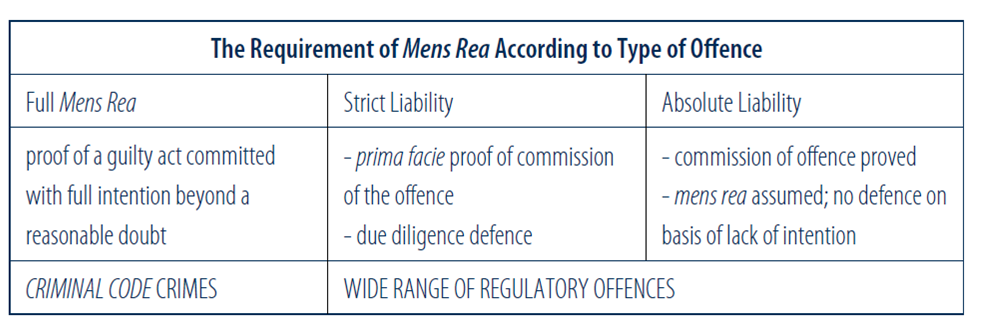 Requirement of Mens Rea