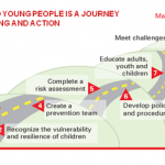 Risk management roadmap: 1. Understand the issue, 2. Recognize the vulnerability and resilience of children, 3. Define protection instruments, 4. Create a prevention team, 5. Complete a risk assessment, 6. Develop policies and procedures, 7. Educate adults, youth and children, 8. Respond to disclosures of violence and abuse, 9. Meet challenges, 10. Maintain safe environments