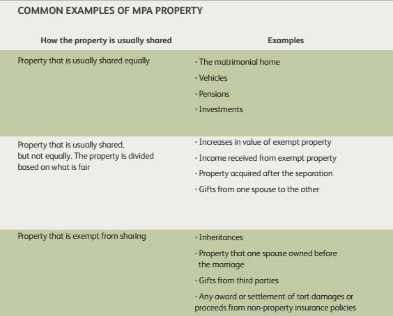 Common examples of MPA property; click image to go to PDF of booklet that includes charts