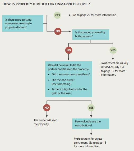 Flowchart of how property is divided for unmarried people; click image to go to PDF of booklet that includes charts
