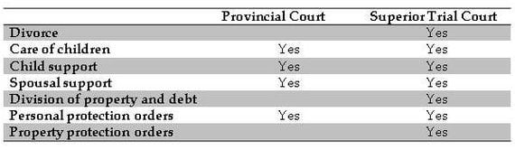 chart comparing issues in provincial court and family court