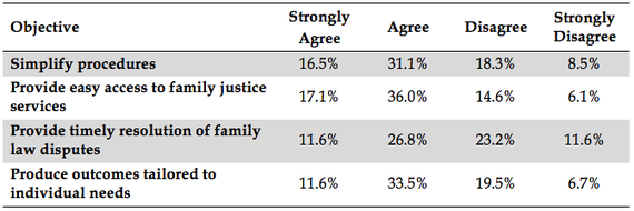chart of responses to whether unified family court meets performance benchmarks
