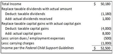 example calculation applying adjustments to income for Child support